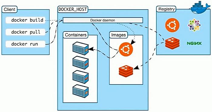 docker基本架构