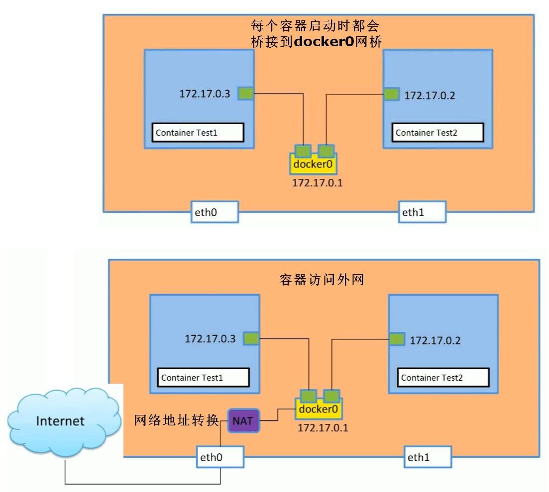 docker网络连接