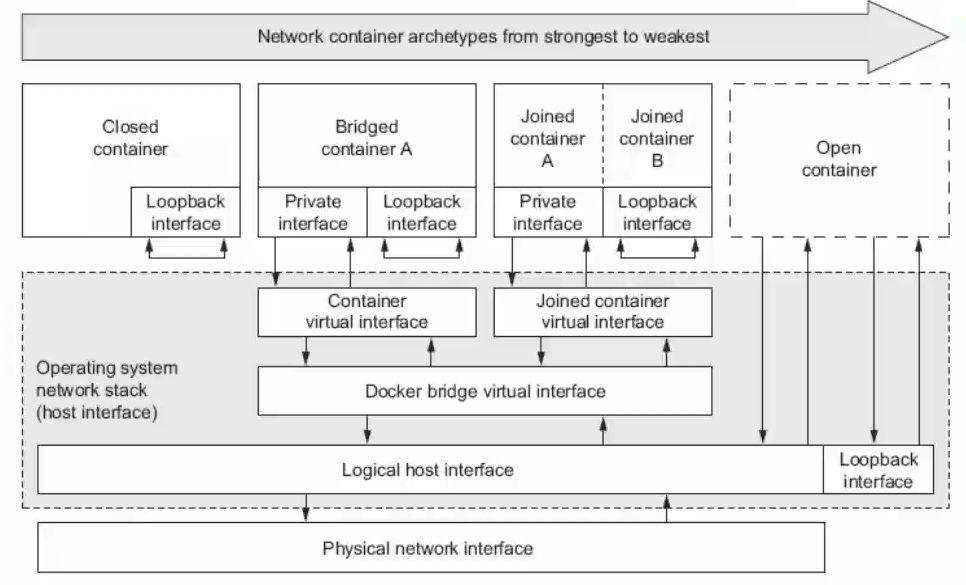 4种容器网络类型