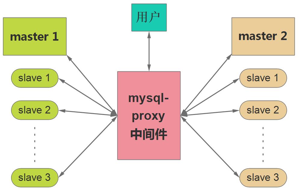 负载均衡器proxy原理