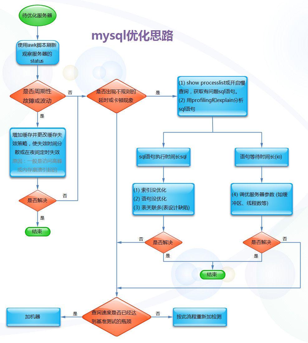 mysql优化分析流程