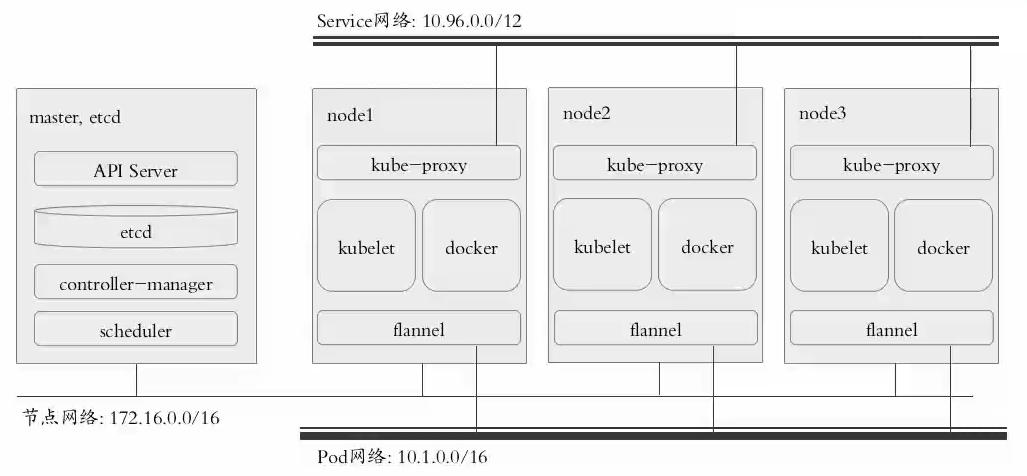 集群安装框架图