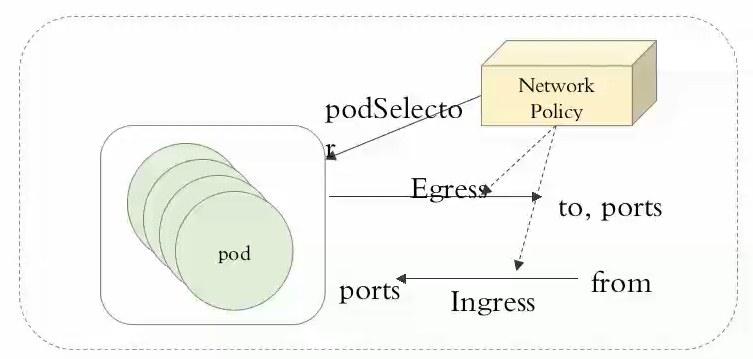 网络控制策略